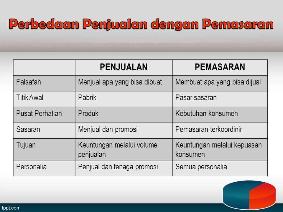 Segmentasi Psychografis Kelas Sosial; Kelas Sosial; Gaya hidup; Gaya hidup; Personality; Personality; Sikap & Motivasi; Sikap & Motivasi;