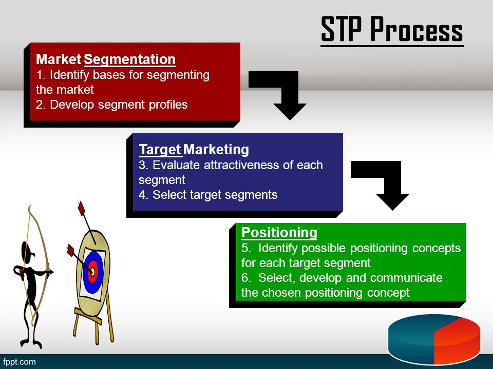 STP Process Positioning 5.Identify possible positioning concepts for each target segment 6.