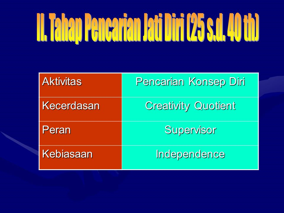 PT + PP x A = SC PT + PP x A = SC Keterangan : PT= Positive Thinking PP = Potential Power A = Action SC = Self Confedence