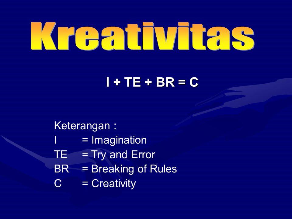 Aktivitas Pencarian Konsep Diri Kecerdasan Creativity Quotient PeranSupervisor KebiasaanIndependence