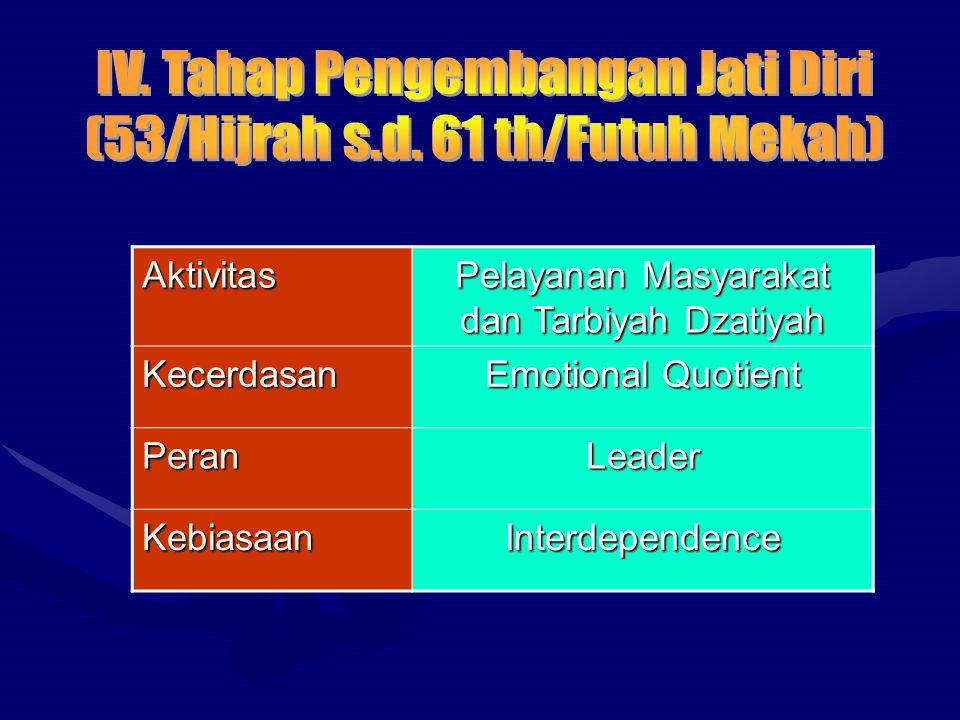 nT nT = TM M + T Keterangan : nT = jumlah waktu M = Mission T = Target (dalam setiap peran hidup) TM = Time Management