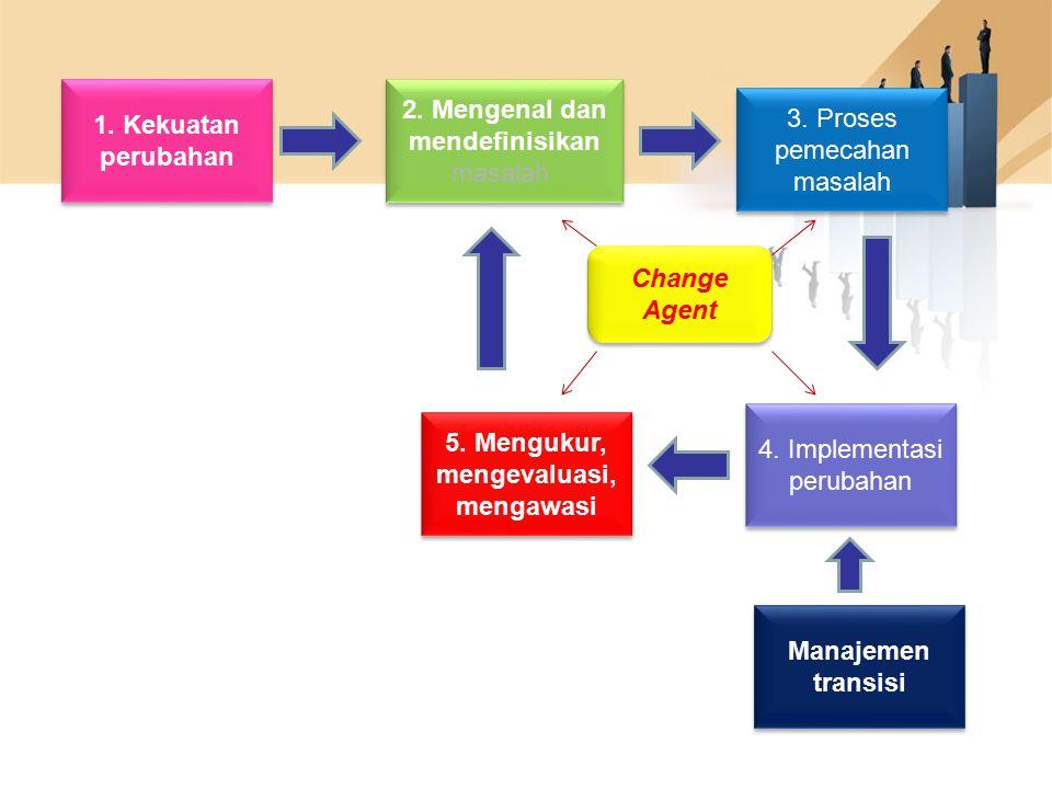 1. Kekuatan perubahan 2. Mengenal dan mendefinisikan masalah 3. Proses pemecahan masalah 4. Implementasi perubahan Manajemen transisi 5. Mengukur, men