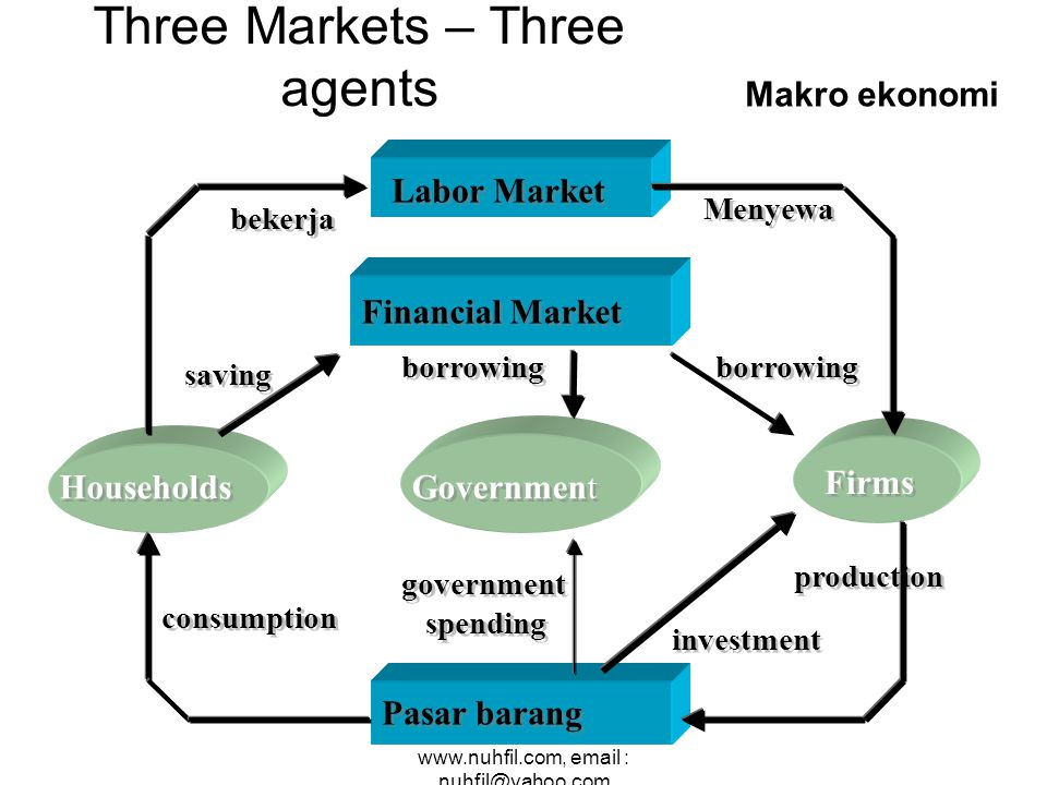 nuhfil hanani : web site : www.nuhfil.com, email : nuhfil@yahoo.com Financial Market Pasar barang Labor Market Households Government Firms saving borr