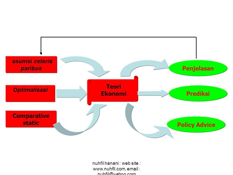 nuhfil hanani : web site : www.nuhfil.com, email : nuhfil@yahoo.com asumsi ceteris paribus Optimalisasi Comparative static Penjelasan Prediksi Policy