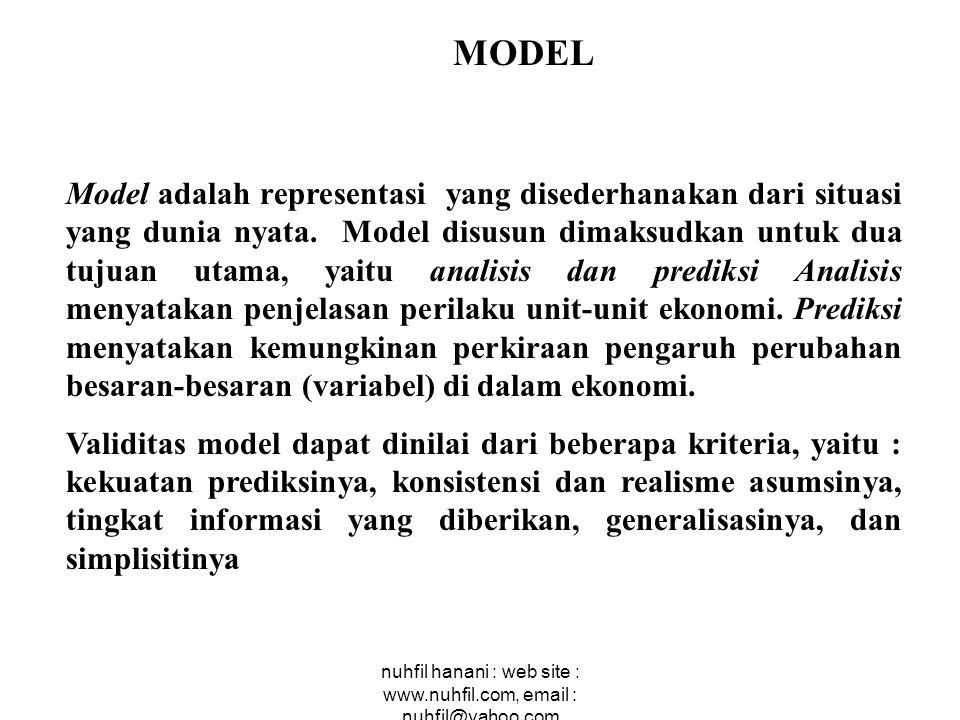 nuhfil hanani : web site : www.nuhfil.com, email : nuhfil@yahoo.com MODEL Model adalah representasi yang disederhanakan dari situasi yang dunia nyata.