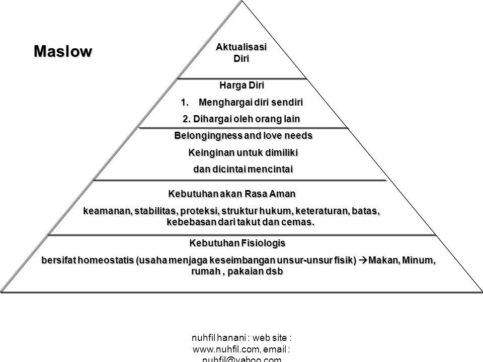 nuhfil hanani : web site : www.nuhfil.com, email : nuhfil@yahoo.com Kebutuhan Fisiologis bersifat homeostatis (usaha menjaga keseimbangan unsur-unsur