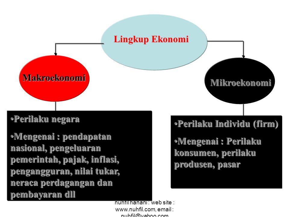 nuhfil hanani : web site : www.nuhfil.com, email : nuhfil@yahoo.com Lingkup Ekonomi Perilaku negaraPerilaku negara Mengenai : pendapatan nasional, pen