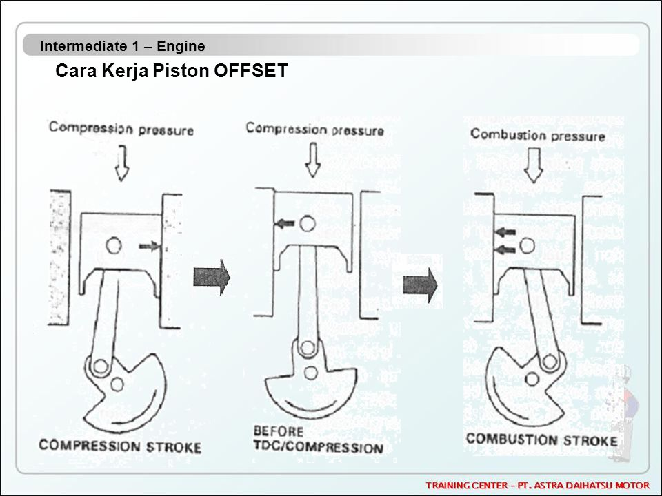 Intermediate 1 – Engine Cara Kerja Piston OFFSET