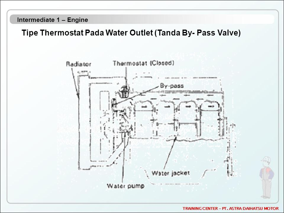 Intermediate 1 – Engine Tipe Thermostat Pada Water Outlet (Tanda By- Pass Valve)