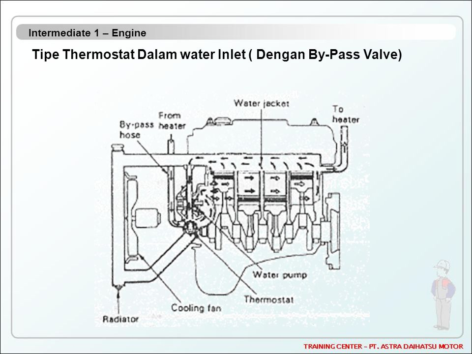 Intermediate 1 – Engine Tipe Thermostat Dalam water Inlet ( Dengan By-Pass Valve)