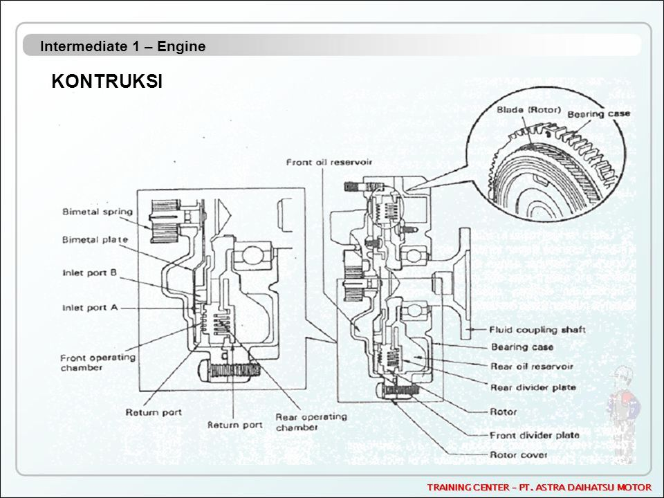 Intermediate 1 – Engine KONTRUKSI