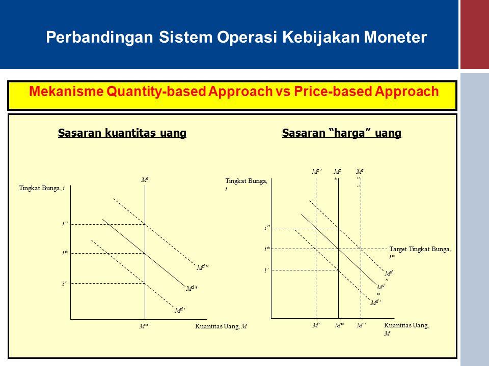 Mekanisme Quantity-based Approach vs Price-based Approach Sasaran kuantitas uangSasaran harga uang MsMs Kuantitas Uang, M Tingkat Bunga, i M* Md'Md' Md*Md* Md Md i' i* i Ms*Ms* Kuantitas Uang, M Tingkat Bunga, i M* Md'Md' Md*Md* Md Md i' i* i Ms Ms Ms'Ms' M M' Target Tingkat Bunga, i*