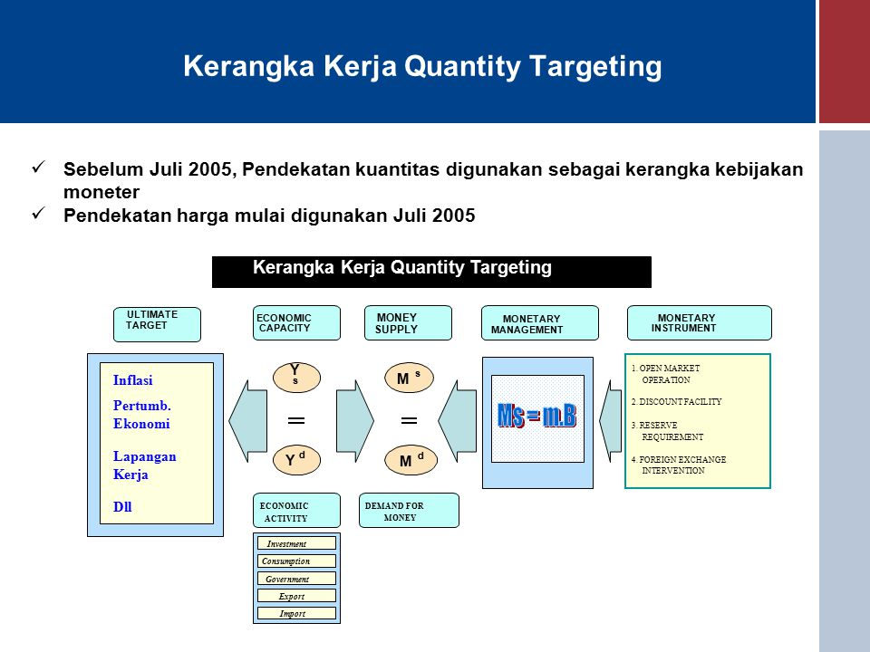 Kerangka Kerja Quantity Targeting Sebelum Juli 2005, Pendekatan kuantitas digunakan sebagai kerangka kebijakan moneter Pendekatan harga mulai digunakan Juli 2005