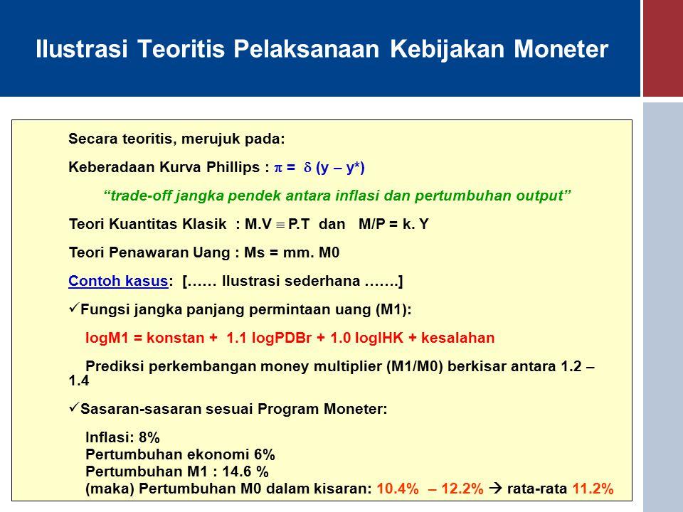 Ilustrasi Teoritis Pelaksanaan Kebijakan Moneter Secara teoritis, merujuk pada: Keberadaan Kurva Phillips :  =  (y – y*) trade-off jangka pendek antara inflasi dan pertumbuhan output Teori Kuantitas Klasik : M.V  P.T dan M/P = k.