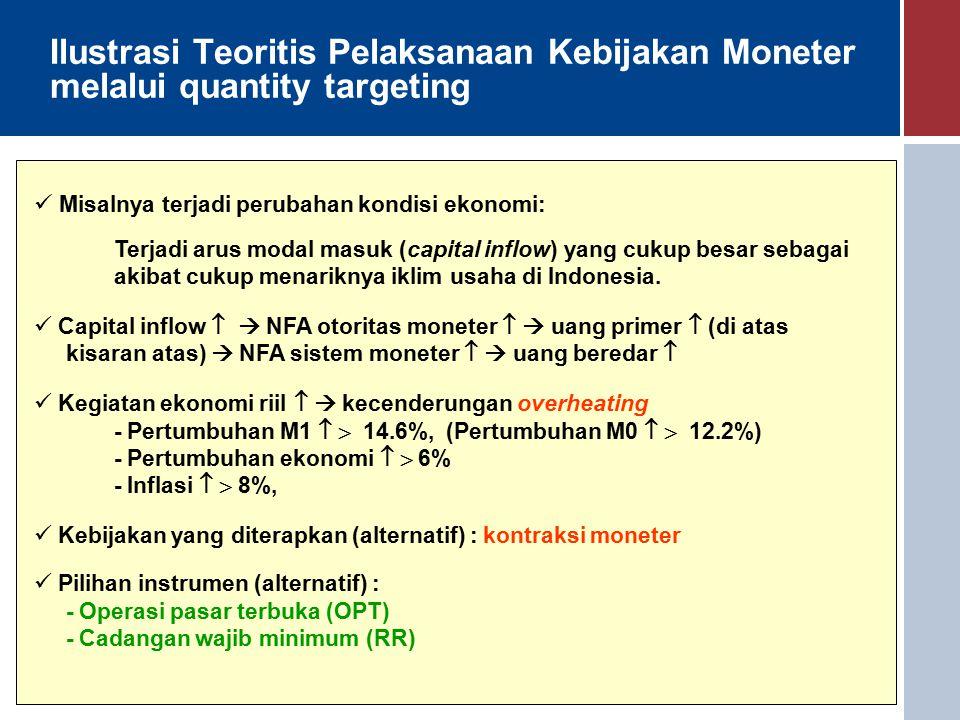 Ilustrasi Teoritis Pelaksanaan Kebijakan Moneter melalui quantity targeting Misalnya terjadi perubahan kondisi ekonomi: Terjadi arus modal masuk (capital inflow) yang cukup besar sebagai akibat cukup menariknya iklim usaha di Indonesia.