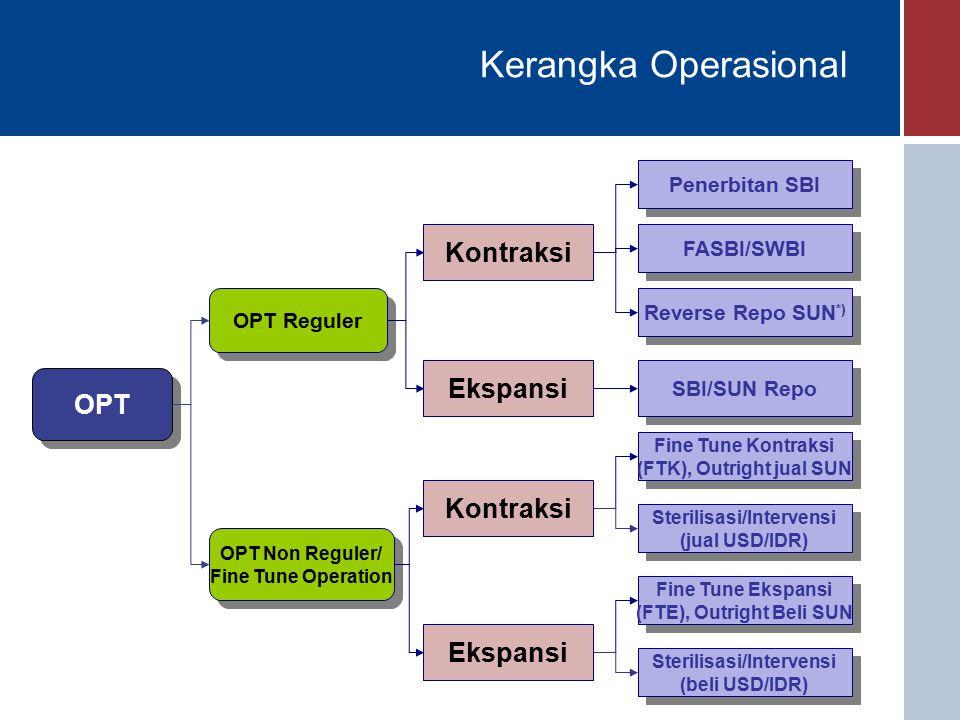Kerangka Operasional OPT OPT Reguler OPT Non Reguler/ Fine Tune Operation OPT Non Reguler/ Fine Tune Operation Penerbitan SBI FASBI/SWBI Reverse Repo SUN *) SBI/SUN Repo Kontraksi Ekspansi Kontraksi Ekspansi Fine Tune Kontraksi (FTK), Outright jual SUN Fine Tune Kontraksi (FTK), Outright jual SUN Fine Tune Ekspansi (FTE), Outright Beli SUN Fine Tune Ekspansi (FTE), Outright Beli SUN Sterilisasi/Intervensi (beli USD/IDR) Sterilisasi/Intervensi (beli USD/IDR) Sterilisasi/Intervensi (jual USD/IDR) Sterilisasi/Intervensi (jual USD/IDR)