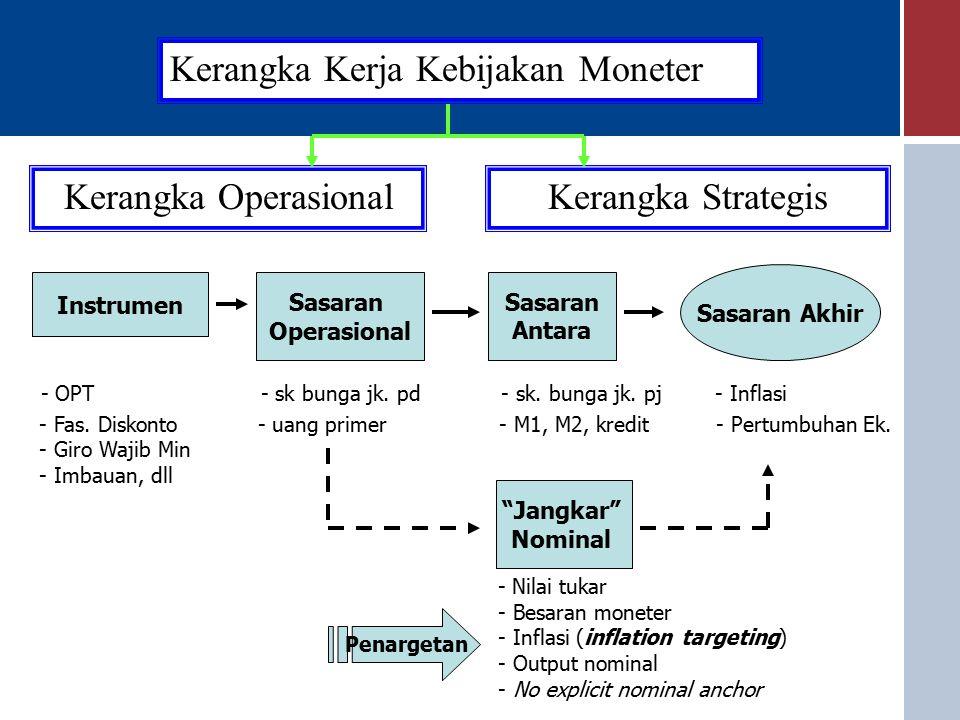 Kerangka Operasi Kebijakan Moneter ULTIMATE TARGET INFLASIINFLASI ECONOMIC CAPACITY Y s Y d OPERATIONAL TARGET ECONOMIC ACTIVITY Investment Consumption Export Import Government Ex Monetary Instrument 1.