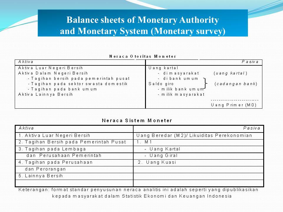 Balance sheets of Monetary Authority and Monetary System (Monetary survey)