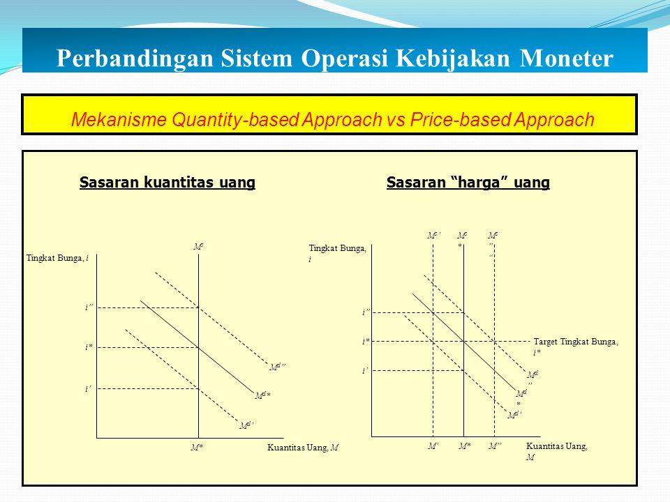 """Mekanisme Quantity-based Approach vs Price-based Approach Sasaran kuantitas uangSasaran """"harga"""" uang MsMs Kuantitas Uang, M Tingkat Bunga, i M* Md'Md'"""