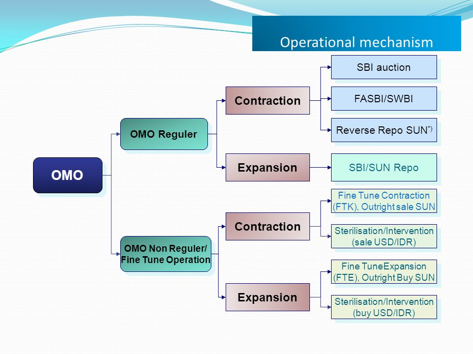 Operational mechanism OMO OMO Reguler OMO Non Reguler/ Fine Tune Operation OMO Non Reguler/ Fine Tune Operation SBI auction FASBI/SWBI Reverse Repo SU