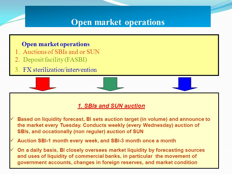 Open market operations 1. Auctions of SBIs and or SUN 2. Deposit facility (FASBI) 3. FX sterilization/intervention 1. SBIs and SUN auction Based on li