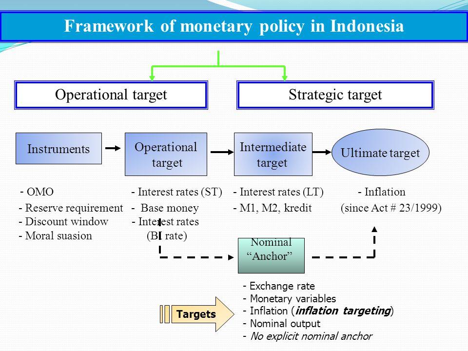 Instruments Operational target Intermediate target Ultimate target Framework of monetary policy in Indonesia Operational targetStrategic target Nomina