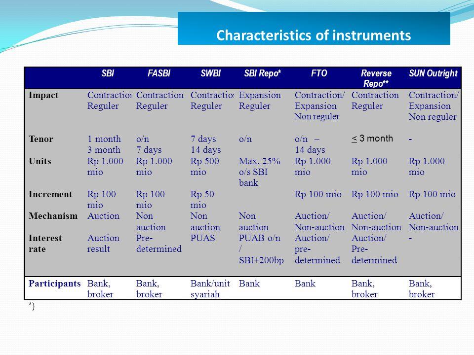 Characteristics of instruments *) SBI FASBI SWBI SBI Repo* FTO Reverse Repo** SUN Outright Impact Contraction Reguler Contraction Reguler Contraction