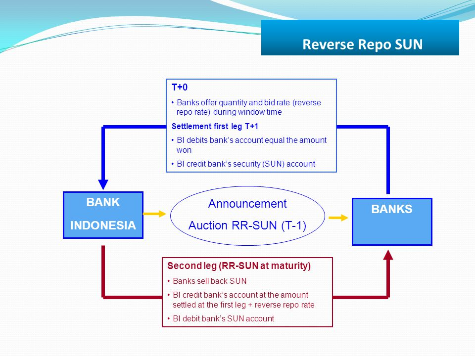 Reverse Repo SUN T+0 Banks offer quantity and bid rate (reverse repo rate) during window time Settlement first leg T+1 BI debits bank's account equal
