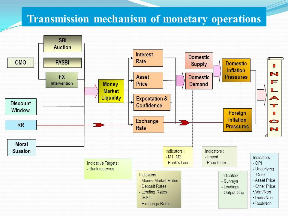 Transmission mechanism of monetary operations Indicators : - M1, M2 - Bank's Loan Indicators : - Import Price Index Indicative Targets: - Bank reserve