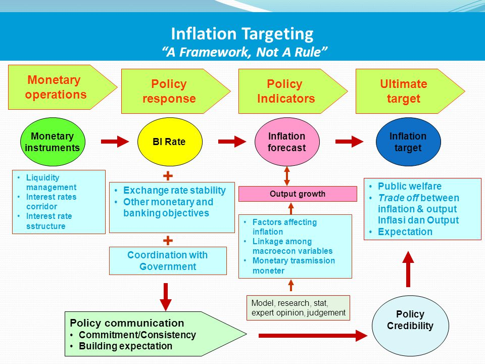 Balance sheets of Monetary Authority and Monetary System (Monetary survey)