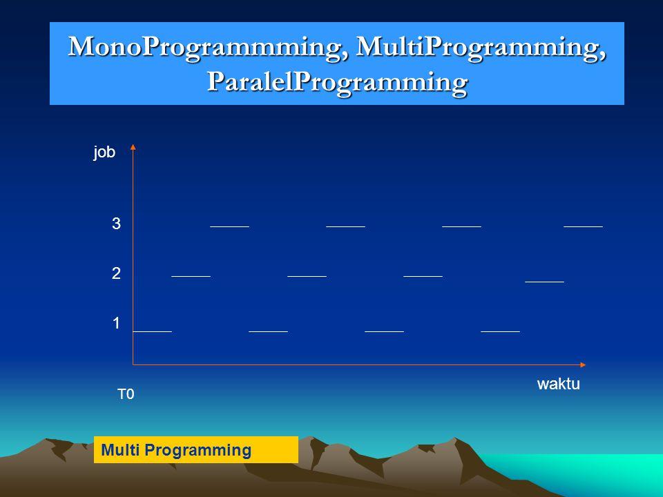 MonoProgrammming, MultiProgramming, ParalelProgramming waktu job 1 2 3 T0 Multi Programming