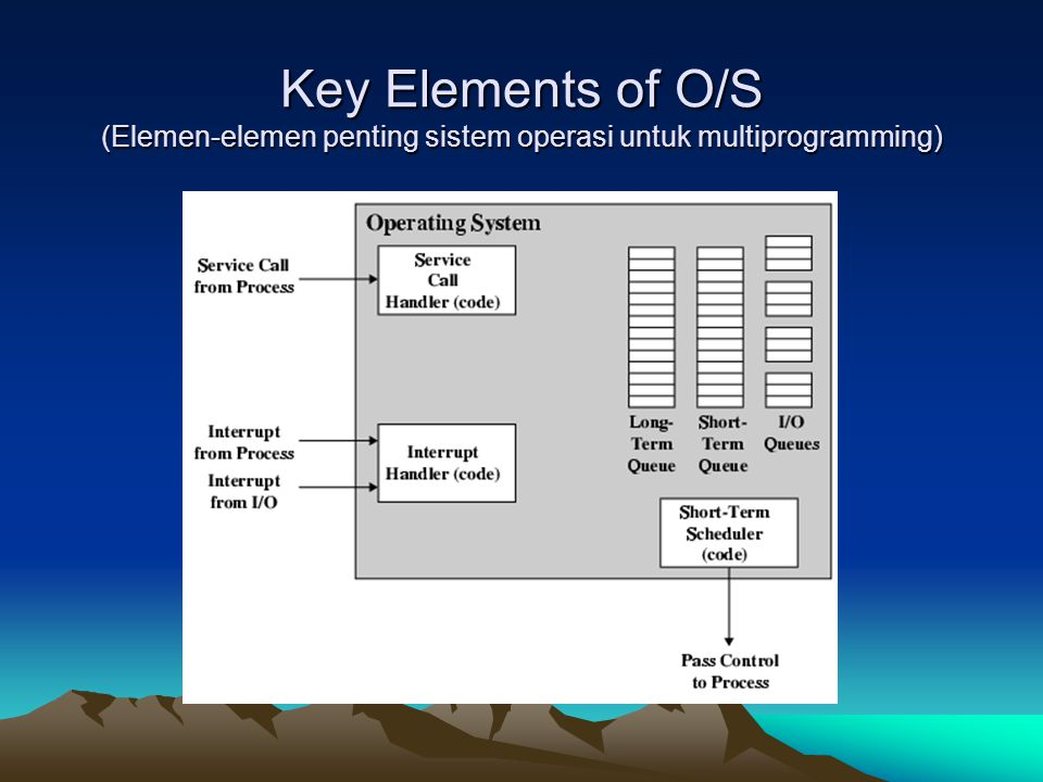Key Elements of O/S (Elemen-elemen penting sistem operasi untuk multiprogramming)