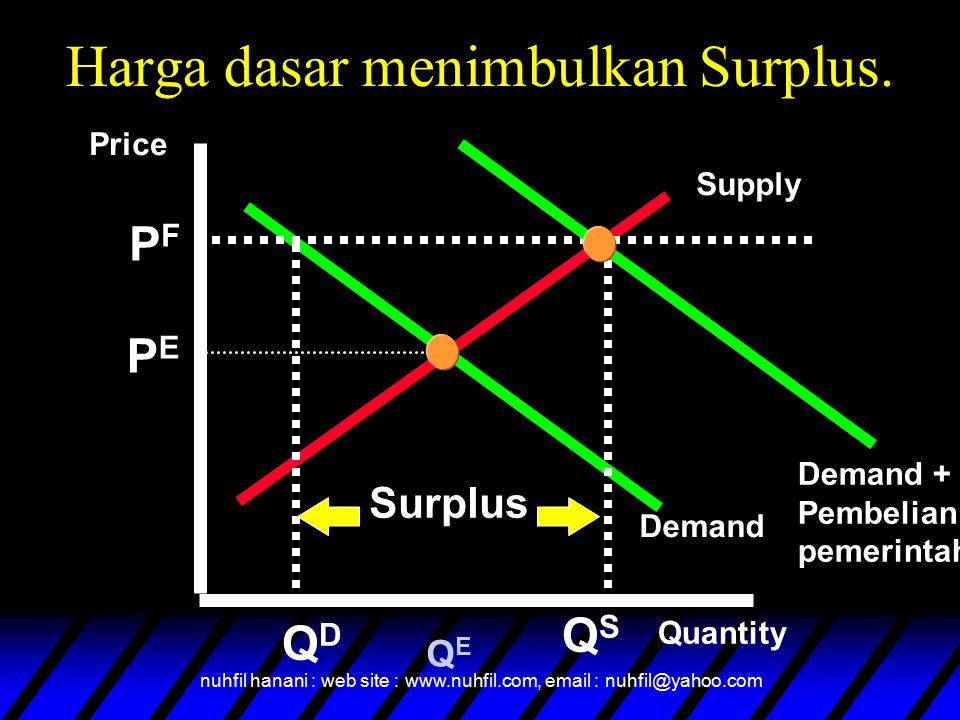 nuhfil hanani : web site : www.nuhfil.com, email : nuhfil@yahoo.com Supply Demand Quantity QEQE QSQS QDQD Surplus Harga dasar menimbulkan Surplus. Dem
