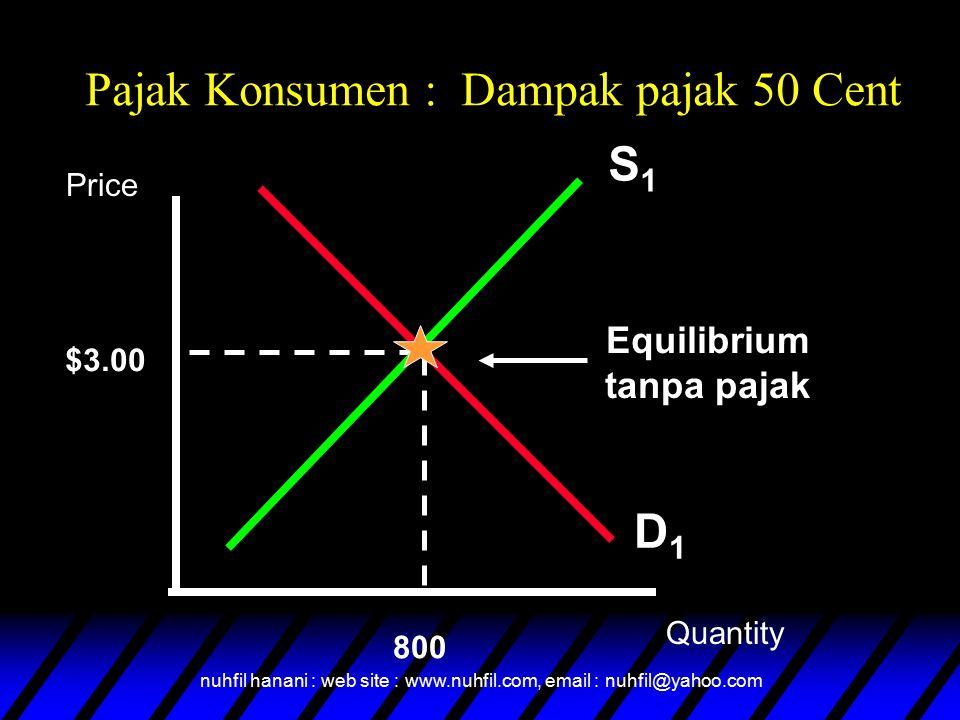 nuhfil hanani : web site : www.nuhfil.com, email : nuhfil@yahoo.com Pajak Konsumen : Dampak pajak 50 Cent S1S1 $3.00 800 D1D1 Equilibrium tanpa pajak