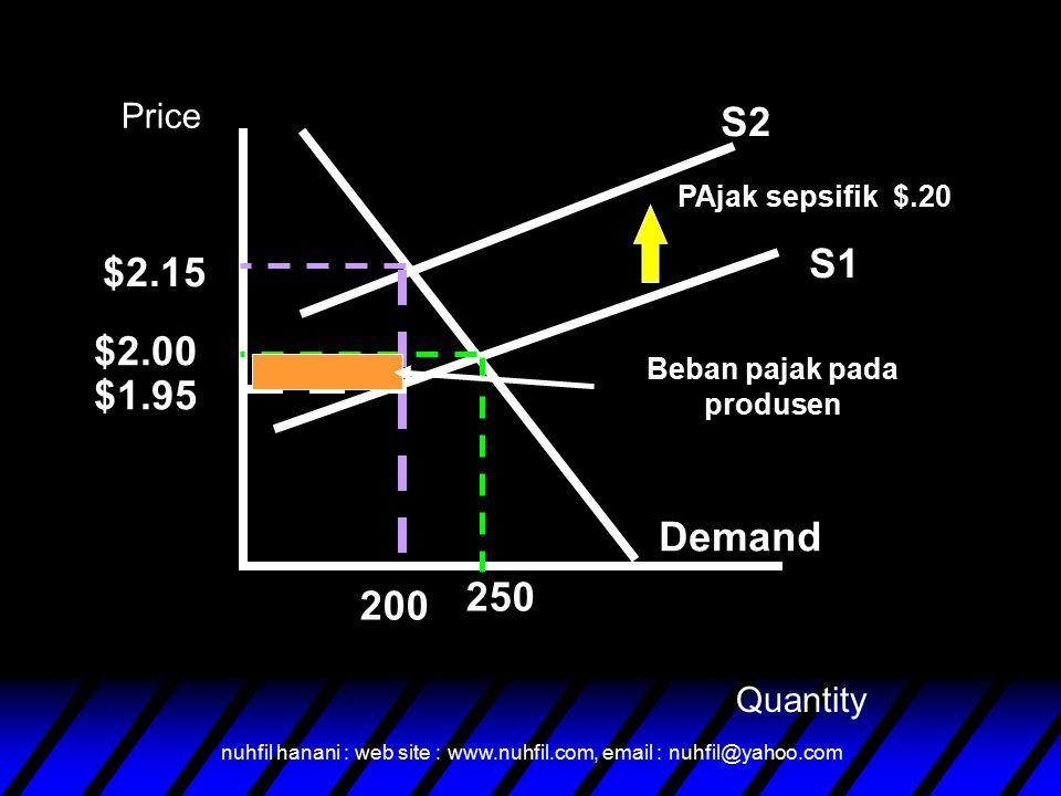 nuhfil hanani : web site : www.nuhfil.com, email : nuhfil@yahoo.com S1 Demand S2 PAjak sepsifik $.20 $2.15 $2.00 $1.95 200 250 Beban pajak pada produs
