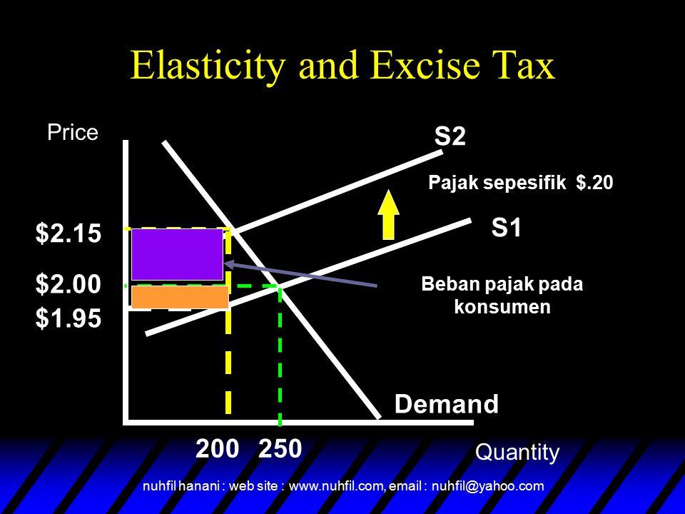 nuhfil hanani : web site : www.nuhfil.com, email : nuhfil@yahoo.com Elasticity and Excise Tax S1 Demand S2 Pajak sepesifik $.20 $2.15 $2.00 $1.95 200250 Beban pajak pada konsumen Price Quantity