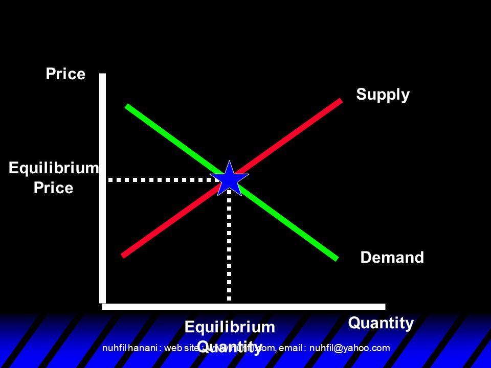 nuhfil hanani : web site : www.nuhfil.com, email : nuhfil@yahoo.com Supply Demand Price Quantity Equilibrium Price Equilibrium Quantity