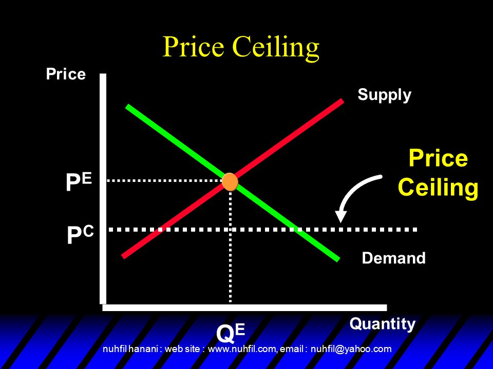 nuhfil hanani : web site : www.nuhfil.com, email : nuhfil@yahoo.com Price Ceiling Supply Demand Price Quantity PEPE QEQE Price Ceiling PCPC