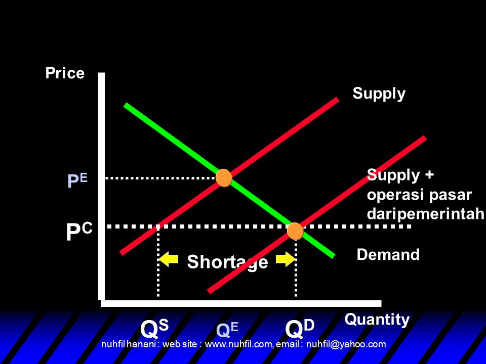 nuhfil hanani : web site : www.nuhfil.com, email : nuhfil@yahoo.com Supply Demand Price Quantity PEPE QEQE PCPC QSQS QDQD Shortage Supply + operasi pa