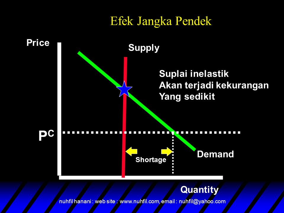 nuhfil hanani : web site : www.nuhfil.com, email : nuhfil@yahoo.com Efek Jangka Pendek Supply Demand Price Quantity PCPC Shortage Suplai inelastik Aka