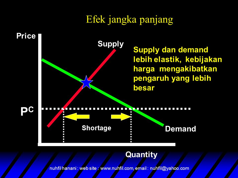 nuhfil hanani : web site : www.nuhfil.com, email : nuhfil@yahoo.com Efek jangka panjang Supply Demand Price Quantity PCPC Shortage Supply dan demand l
