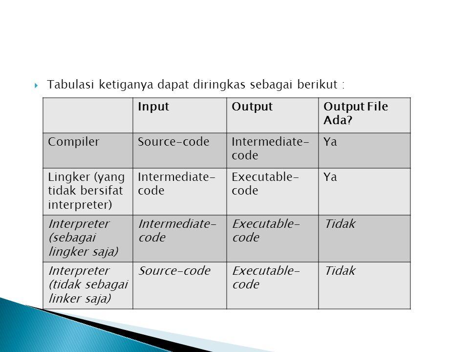 Tabulasi ketiganya dapat diringkas sebagai berikut : InputOutputOutput File Ada? CompilerSource-codeIntermediate- code Ya Lingker (yang tidak bersif