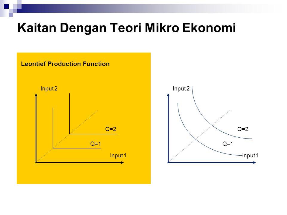 Kaitan Dengan Teori Mikro Ekonomi Leontief Production Function Q=1 Q=2 Input 1 Input 2 Q=1 Q=2 Input 1 Input 2