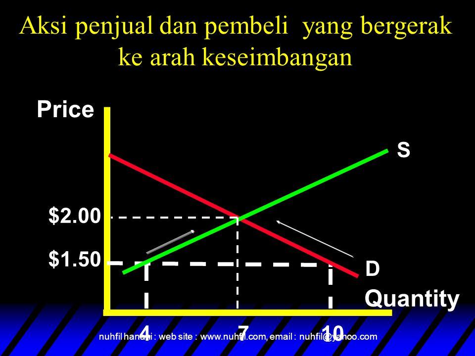 nuhfil hanani : web site : www.nuhfil.com, email : nuhfil@yahoo.com Price Quantity $2.00 $1.50 4710 S D Aksi penjual dan pembeli yang bergerak ke arah