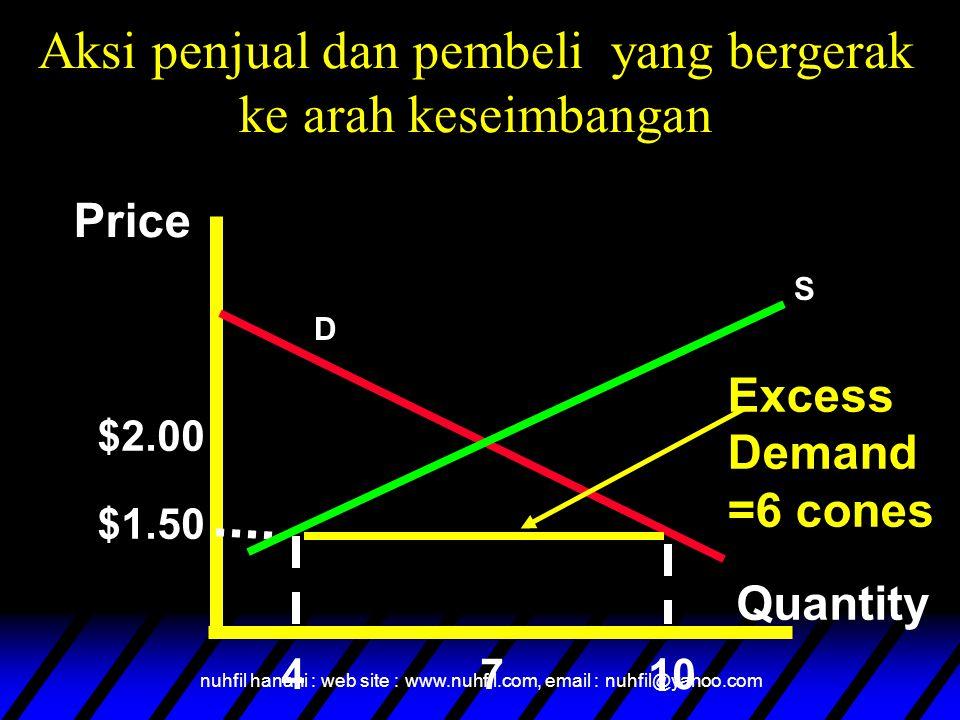 nuhfil hanani : web site : www.nuhfil.com, email : nuhfil@yahoo.com Price Quantity $2.00 $1.50 4710 Excess Demand =6 cones S D Aksi penjual dan pembel