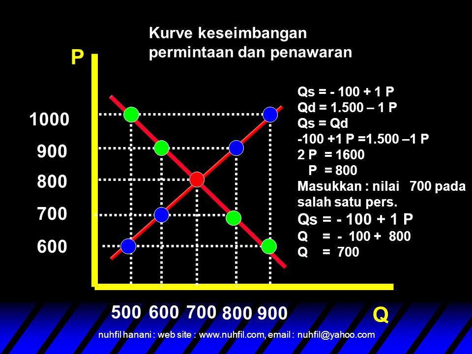 nuhfil hanani : web site : www.nuhfil.com, email : nuhfil@yahoo.com P Q 900 800 700 500600700 600 1000 Qs = - 100 + 1 P Qd = 1.500 – 1 P Qs = Qd -100