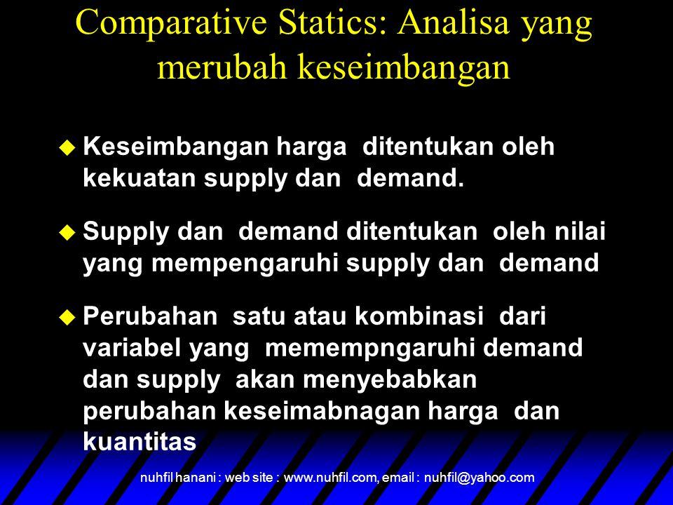 nuhfil hanani : web site : www.nuhfil.com, email : nuhfil@yahoo.com Comparative Statics: Analisa yang merubah keseimbangan u Keseimbangan harga ditent