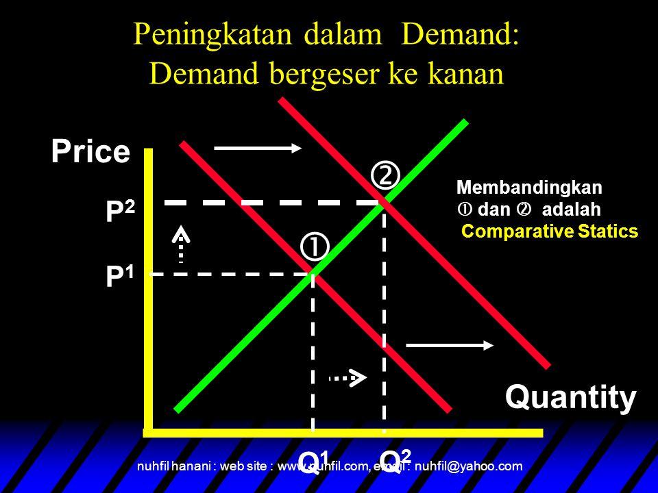 nuhfil hanani : web site : www.nuhfil.com, email : nuhfil@yahoo.com Peningkatan dalam Demand: Demand bergeser ke kanan Price Quantity P1P1 Q1Q1 P2P2 Q