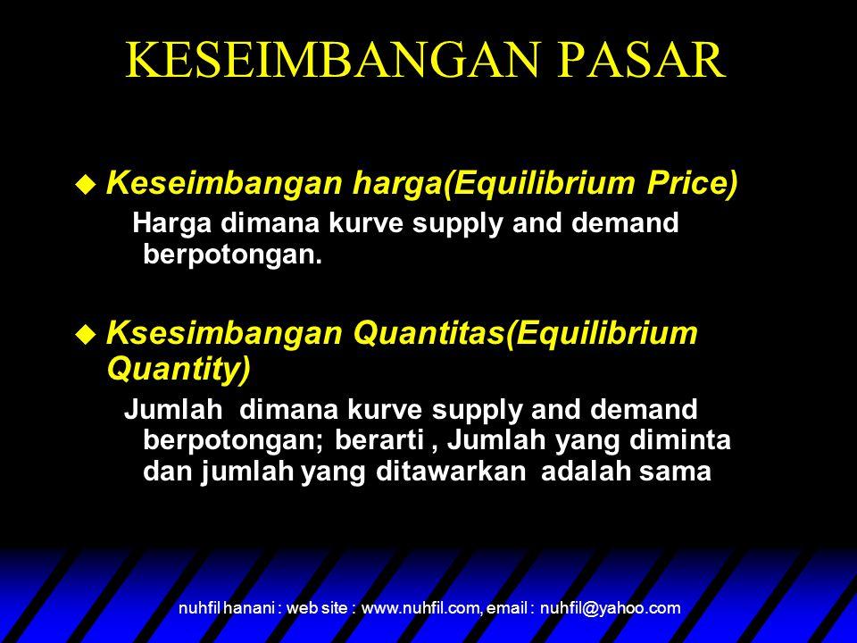 nuhfil hanani : web site : www.nuhfil.com, email : nuhfil@yahoo.com KESEIMBANGAN PASAR  Keseimbangan harga(Equilibrium Price) Harga dimana kurve supp