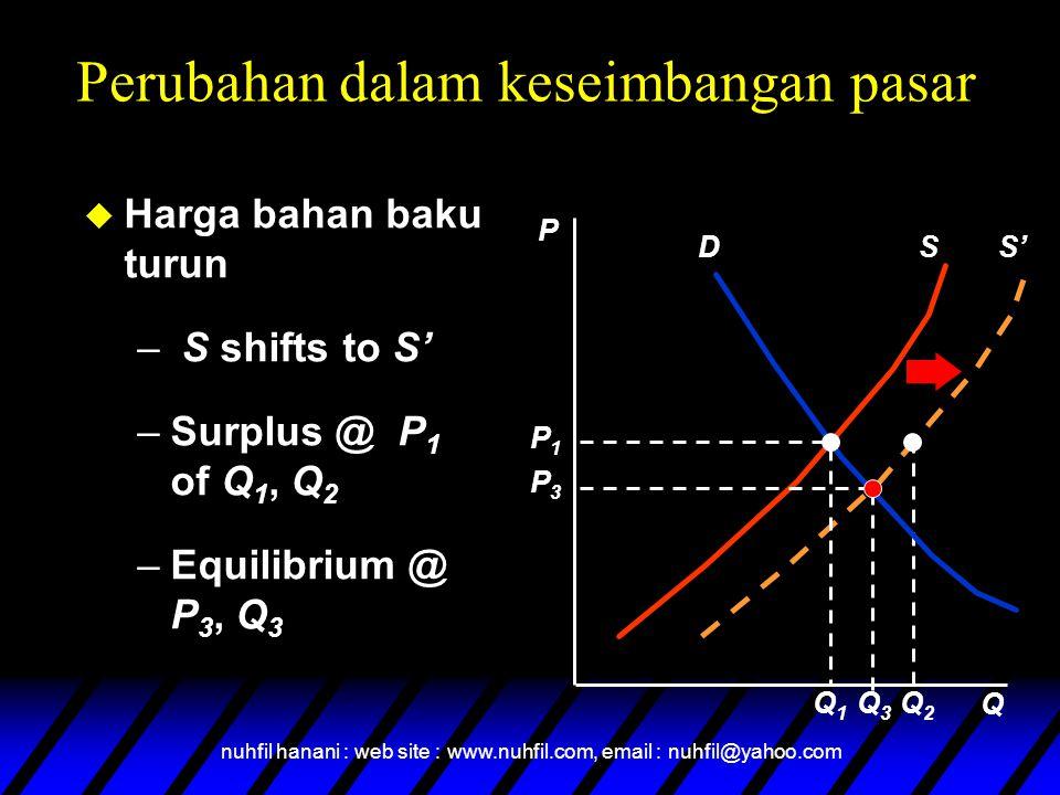 nuhfil hanani : web site : www.nuhfil.com, email : nuhfil@yahoo.com S' Q2Q2 u Harga bahan baku turun – S shifts to S' –Surplus @ P 1 of Q 1, Q 2 –Equi